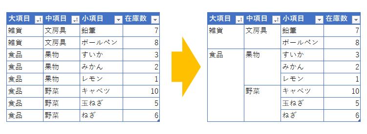 Excel 上のセルと同じ値なら表示しない方法